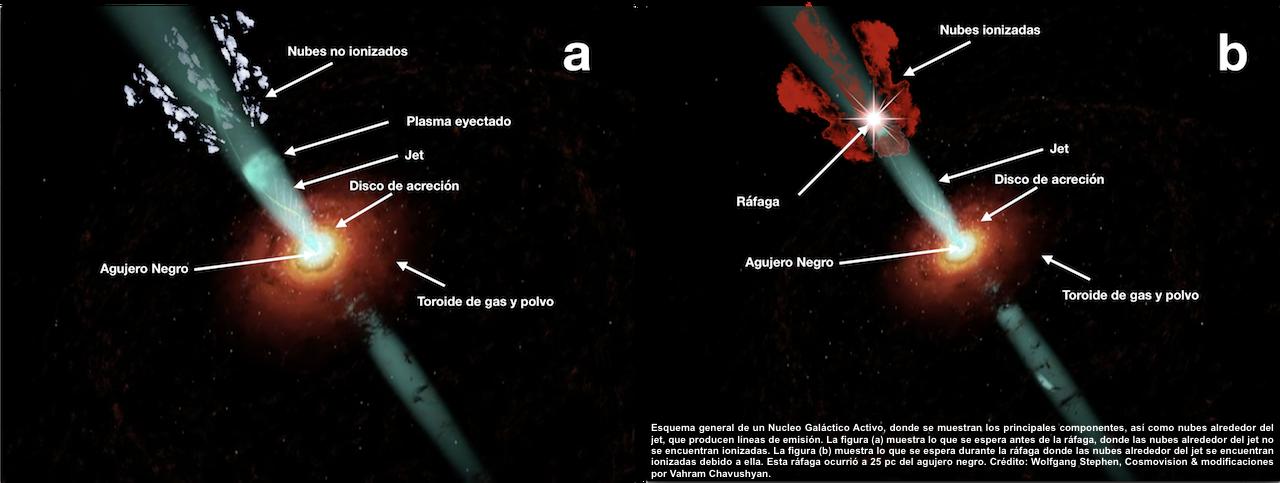Utilizan Astrofísicos de México la huella de un elemento químico en un blazar y ponen a prueba los métodos para calcular masas de agujeros negros