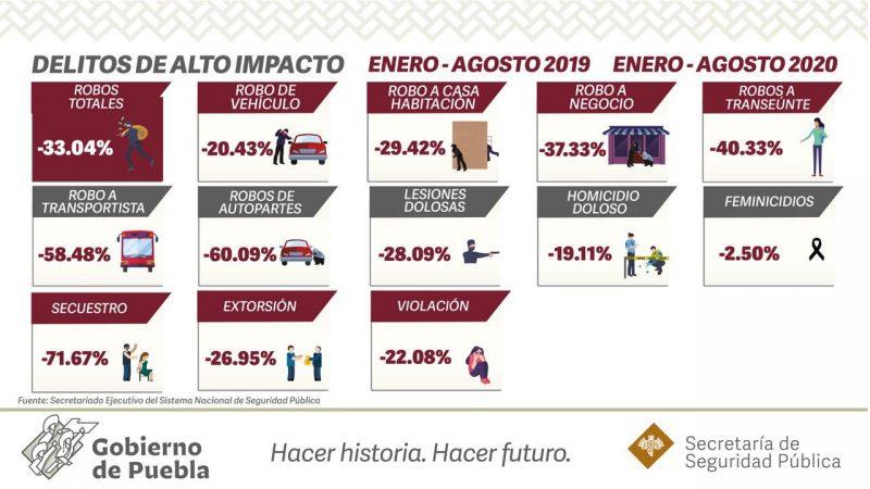 Cifras de la SNSP, ubican a Puebla entre los estados más seguros del país